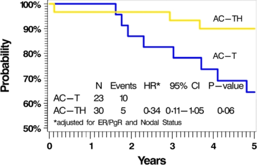 Kaplan–Meier curves of DFS in N9831 patients with IHC−/FISH− disease. All patients had IHC−/FISH− disease by central review and all blocks adjudicated in the current study as IHC−/FISH−