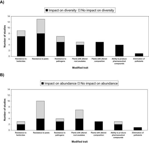 Studies assessing impacts induced by GMPs on rhizobacterial (A) diversity and (B) abundance. Number of studies showing impact or no impact on rhizobacterial diversity or abundance is presented by categories of plant modification.