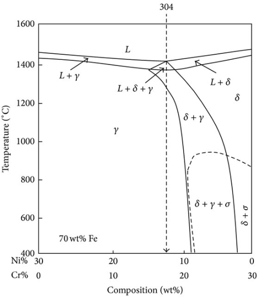 The Fe-Cr-Ni phase diagram.