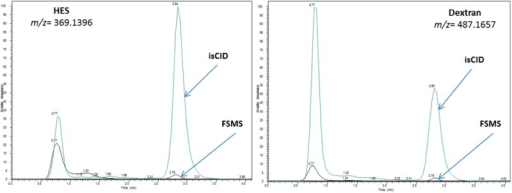 EXTRACTED ION CHROMATOGRAMS FOR HES AND DEXTRAN REPRESENTATIVE IONS SHOWING THE PRESENCE OF MULTIPLE PEAKS