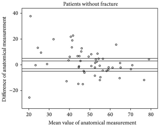 Scattergram of anatomical measurements in patients without fracture with acceptable margins of ±3° and ±5°.