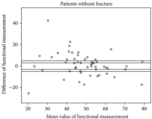 Scattergram of functional measurements in patients without fracture with acceptable margins of ±3° and ±5°.