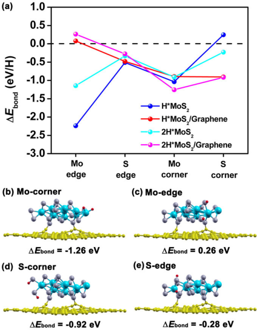 (a) The calculated ΔEbond (H and 2H) at the peripheral sites of MoS2/graphene nanocontact and free-standing MoS2 nanolayer, and (b) the optimized structures of the reactants 2H. The H atoms are red.