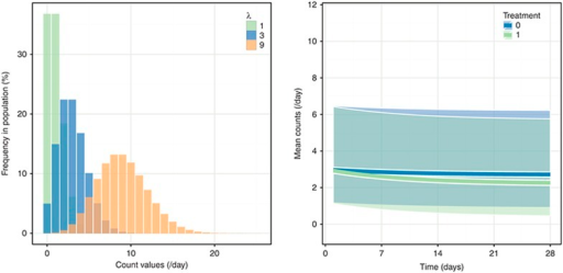 Properties of the parameter λ. The plots represent how varying λ values between individuals or groups of individuals result in shifted probability mass functions (left panel, with three distributions) and shifted mean counts (right panel, stratified on treatment). Varying λ within individuals can also be revealed in the right panel with fluctuating means over time, here represented with their 95% prediction intervals.