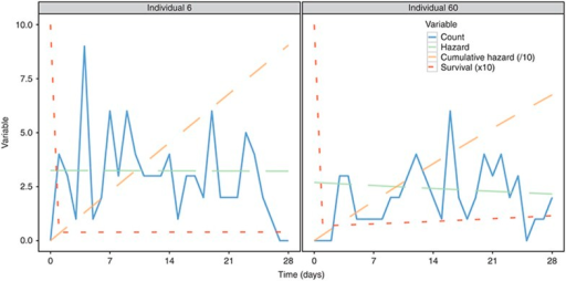 "Inhomogeneous model variables. The plot displays variables for two individuals. The ""count"" variable corresponds to observed data and the ""hazard"" to the function λ. The ""cumulative hazard"" and the ""survival"" function are quantities involved in the estimation, and scaled here to share the same y-axis."