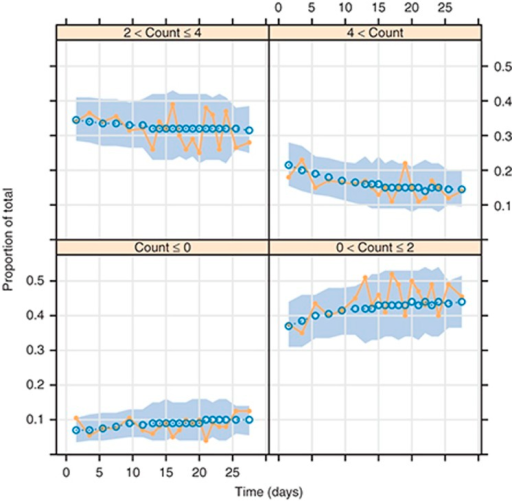 Visual predictive check for count data. Each panel represents the probability of observing a range of counts against time  The solid line is the median of the observed data and the ribbon the 95% confidence interval around the median (dotted line) of 500 simulations from a count model fitted to count data.