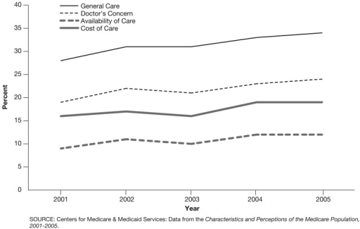 Percent of Medicare Beneficiaries Who Reported Being Very Satisfied With Their Care and Cost of Care: 2001-2005The percent of beneficiaries who were very satisfied with their general care increased from 28 percent in 2001 to 34 percent in 2005.Beneficiaries' satisfaction with their cost of care showed only a slight increase from 16 percent in 2001 to 19 percent in 2005.