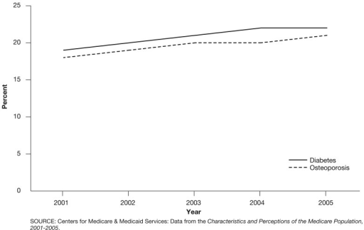 Percent of Medicare Beneficiaries Who Had Diabetes or Osteoporosis: 2001-2005The percent of beneficiaries who reported having diabetes increased from 19 percent in 2001 to 22 percent in 2005.The percent of beneficiaries who reported having osteoporosis increased from 18 percent in 2001 to 21 percent in 2005.