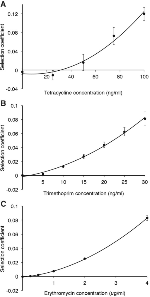 Selection coefficients as function of antibiotic concentrations during competition experiments between strains carrying chromosomally carried resistance genes and susceptible strains at low levels of antibiotics. Competitions in the presence of tetracycline (A), trimethoprim (B), and erythromycin (C). Data can be found in Table S7 in the supplemental material. Standard deviations are indicated.