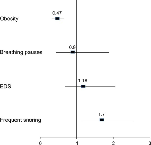 Comparisons between male and female patients with regard to OSAHS-related symptoms and obesity.Notes: An OR >1 indicates greater likelihood for males. Bars represent 95% (CI).Abbreviations: OSAHS, obstructive sleep apnea-hypopnea syndrome; CI, confidence interval; EDS, excessive daytime sleepiness; OR, odds ratio.