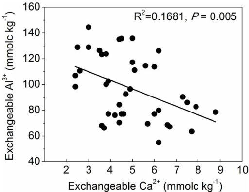 Relationship between soil exchangeable Ca2+ and Al3+ with data from the mixed and the pine forests pooled together.Y = −6.70·X +130.06, R2 = 0.1681, P = 0.005.