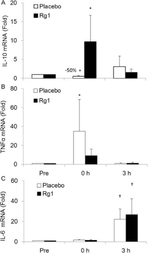 Oral Rg1 supplementations reverses pro-inflammatory shift in balance of exercised human skeletal muscle.Quantitative PCR data of mRNAs for TNF-α (A), IL-10 (B), and IL-6 (C) in vastus lateralis muscle.