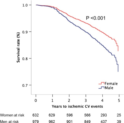 Survival free of ischaemic cardiovascular (CV) events in women and men during progression of aortic valve stenosis with adjustment for covariates (the means of age, hypertension, active study treatment, energy loss index, low EF and midwall shortening, and abnormal LV geometry) and p value of significance based on Cox proportional hazard analyses.