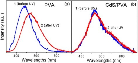 PL spectra. (a) Unloaded polymer and (b) CdS/PVA nanocomposite. Curves 1 and 2 correspond to the untreated sample and the UV-exposed sample, respectively.