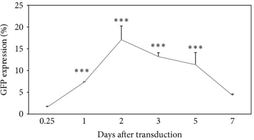 GFP expression of HPCs transduced with LV/CMV/GFP at MOI of 3.2 at different time points. The GFP expression was measured, at days 0.25 (6 hours), 1, 2, 3, 5, and 7 after transduction as the percentage of GFP-expressing cells within the total events acquired. Data are presented as mean ± standard deviation in triplicate. Statistical difference between groups compared to the untreated group is reported as ∗∗∗P < 0.001.