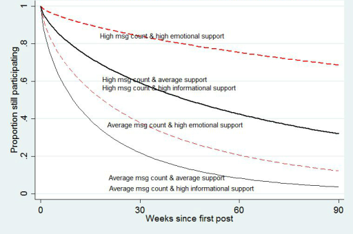 Survival curves for members exposed to different numbers of posts and type of social support. Note: although receiving more informational support was reliably associated with lower longevity on the site, the effect was small and the lines representing high informational support cannot be visually distinguished from the lines representing average informational support.