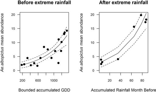 Results from the Generalized Linear Model with negative binomial distribution showing the impact of climatic variables on Ae. albopictus abundances before (left panel) and after (right panel) the extreme precipitation event in 2014.Before the inundations, weekly bounded accumulated Growing Degree Days were related to vector abundance. After the inundations, accumulated rainfall is more important than temperature (see also Table 1).