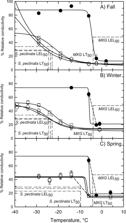 The relationship between % relative conductivity and treatment temperature for rhizomes of Miscanthus × giganteus and three genotypes of Spartina pectinata harvested on (A) 21 November 2013 (the autumn harvest), (B) 2 February2014 (the winter harvest) and (C) 28 April 2014 (the spring harvest). Mean ±SE, n=10–12 rhizomes per treatment temperature, except for M. × giganteus in the winter (n=1–11). Miscanthus × giganteus (●); S. pectinata accessions: 'Red River' (∆), 'IL-102' (□), 'Summerford' (◊). Solid curves represent best-fit sigmoidal responses. Dashed lines show intersection of LEL50 and LT50 values for each sampling time. Miscanthus × giganteus (single-dash); S. pectinata genotypes: 'Red River' (dash-dot), 'IL-102' (triple-dash), 'Summerford' (double-dash). In (C), where the intersection of the LEL50 and LT50 did not closely correspond to a solid regression curve, the two points that bracket the sharp transition in the %RC versus temperature response are connected with a dashed line.