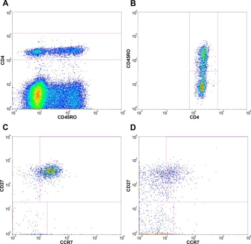 Gating strategy for CD4+ lymphocytes.These plots represent the gating strategy used for flowcytometry analysis of blood samples; lymphocytes were gated on a forward scatter area versus side scatter area dotplot as shown in Fig 1; A, CD4+ bright lymphocytes were gated for further determination of subpopulations; B, CD45RO- and CD45RO+ events were gated to determine naïve and memory subpopulations of CD4+ bright lymphocytes; Maturational T cell subpopulations were identified by analysing the (co-)expression of CCR7 and CD27 within C, naïve and D, memory CD8+ bright lymphocytes.