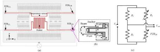 (a) Schematic of electrothermal actuation method and piezoresistive sensing; (b) A magnified view of PZRLR; (c) Wheatstone bridge circuit for measurement of the output signal.