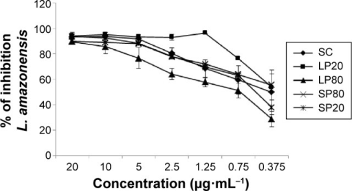 Inhibitory effects of nanoemulsions on Leishmania amazonensis in vitro tested 24 hours after the preparation of formulations.Notes: Adherent THP-1 cells were infected at a ratio of 1:10 cell/parasite L. amazonensis and treated for 48 hours with free SC and SC loaded into nanoemulsions in a concentration range of 0.375–20 µg·mL−1. Results are expressed as the mean ± SD of the percent inhibition of parasite growth (n=3).Abbreviations: LP20, soybean lecithin and polysorbate 20; LP80, soybean lecithin and polysorbate 80; SC, (E)-3-(3-nitrophenyl)-1-(3,4,5-trimethoxyphenyl) prop-2-en-1-one; SD, standard deviation; SP20, sorbitan monooleate and polysorbate 20; SP80, sorbitan monooleate and polysorbate 80.