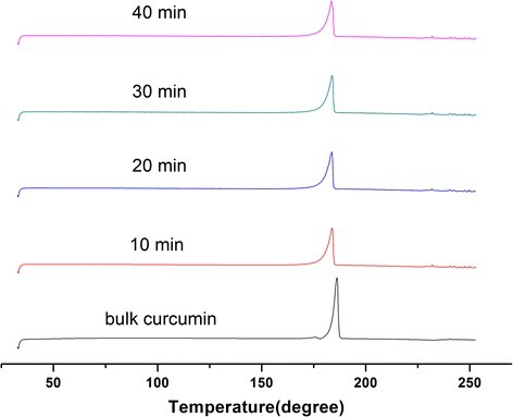 DSC curves of bulk curcumin and curcumin-DPIs milled with different times