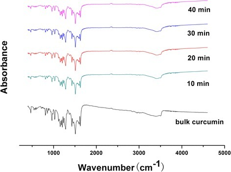 FTIR spectra of bulk curcumin and curcumin-DPIs milled with different times