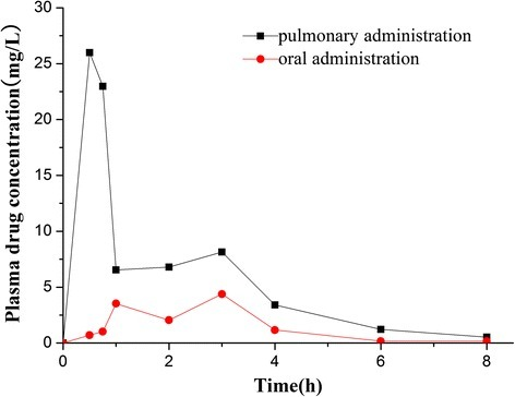 Mean plasma concentration profiles of curcumin-DPIs in rabbits after pulmonary and oral administration