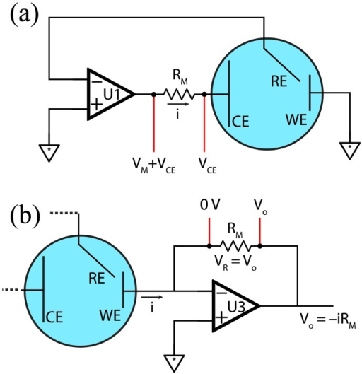 Cell current conversion to voltage for ADC.(a) Current measurement by shunt resistor. The measurement resistor RM causes a voltage drop proportional to the cell current i by Ohm's Law. The voltage drop is measured across the resistor but the counter electrode voltage VCE (present on both sides of the resistor) complicates measurement. (b) Current measurement using a transimpedance amplifier. The measurement resistor RM is placed in a negative feedback loop of an op amp (U3) whose inverting input is connected to the working electrode. U3's non-inverting input is tied to ground, producing a virtual ground at the inverting input. When current i flows through the working electrode, it induces a voltage drop VR across RM, which is balanced by U3 output VO to maintain the virtual ground at its inverting input.