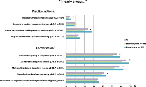 "Smoking cessation help offered by Finnish physicians. Percentages of respondents who reported taking the following actions ""nearly always"". n = 1066, df = 1 for all items, * = p < 0.05 (χ2 test)"