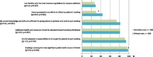Smoking cessation related attitudes and experiences of Finnish physicians. n = 1066, df = 1 for all items, * = p < 0.05 (χ2 test)
