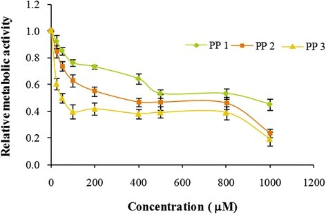 In vitro cytotoxicity of PETRA crosslinked PEGDA formulations; PP 1, PP 2 and PP 3 after 48 h of incubation.