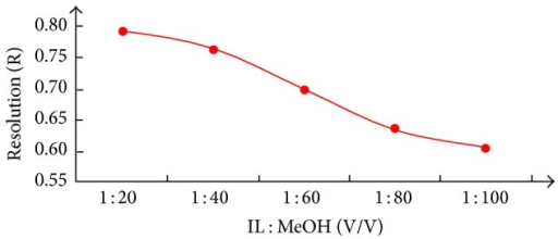 Effect of [BMIM]OH concentration on Rf values of berberine hydrochloride.