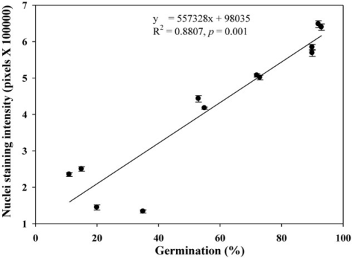 A linear relationship observed between estimates of nuclei staining intensity and germination rate in naturally aged and AA wheat samples. Error bar indicates standard error.