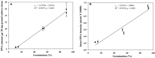 Linear relationships observed of germination rates with DNA quantities (A) and intact DNA intensities (B) in naturally aged wheat samples. Error bar indicates standard error.