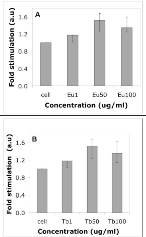 Effect of fluorescent nanorods (EuPO4 and TbPO4) with different concentrations to normal HUVEC was observed by [3H]thymidine incorporation asssay. A serum-starved HUVEC was treated with (A) EuPO4·H2O nanorods and (B) TbPO4·H2O nanorods at the concentration range of 1–100 μg/mL [Eu1 = 1 μg/ml, Eu50 = 50 μg/ml, Eu100 = 100 μg/ml. Similarly, Tb1 = 1 μg/ml, Tb50 = 50 μg/ml, Tb100 = 100 μg/ml]. Average of three independent experiments, each was done in triplicate.