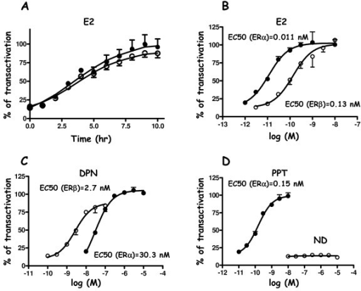 Kinetic analysis of luciferase induced expression in HELN-Fα/β cells and effect of selective agonist ligands on transcriptional activity. A) Kinetic analysis of luciferase expression of HELN-Fα and HELN-Fβ stable cell lines stimulated by 10 nM E2 during 10 hours. Luciferase activity was then recorded every hour and expressed as the percentage of maximal activity. HELN-Fα or HELN-Fβ stable cell lines were stimulated 16 hr with either E2 (B), DPN (C) PPT (D) at indicated concentrations. Maximal activities (100%) correspond to the activity obtained with a 10 nM E2 stimulation. Values are mean ± S.D. from quadruplicate experiments. In A, B, C, D, filled circle were for HELN-Fα and empty circles for HELN-Fβ.