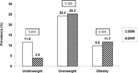Secular Trends in prevalence of underweight, overweight and obesity from 2006 to 2009.Caption: Year 2006 (white bars) and 2009 (black bars) included 3493 and 4908 urban Asian Indian adolescents aged 14–17 years, respectively; p value<0.05 was considered significant; Underweight, overweight and obesity were defined as 5th, 85th and 95th percentiles of age and gender specific cut-offs of body mass index in Asian Indians, respectively [23].