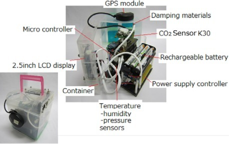 Overview of a portable CO2 measurement device.
