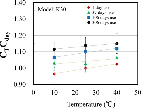 Relationship between temperature and CTCday in the case of K30 (n = 3).