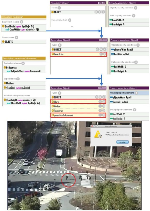 Example of semantic reasoning for pedestrian use case.