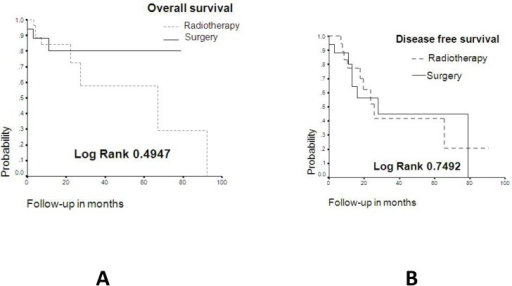 A. Overall survival curve according to primary treatment, B. Disease free period according to primary treatment.