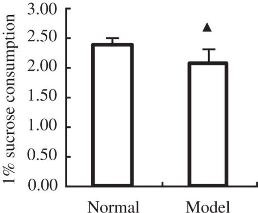 Effects of a 14-day treat with tail clipping on 1% sucrose consumption. The results represent the mean ± SEM of values obtained from 8 rats in each group. The significance of differences from the normal group at ▲P<0.05.