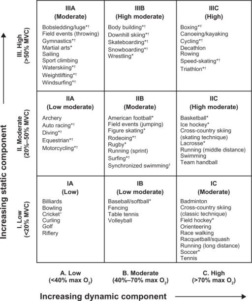 Classification of sports according to cardiovascular de..