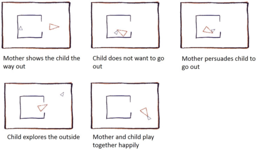 "Example of ""Theory of Mind"" animation: The Big Triangle coaxing the reluctant Little Triangle to come out of an enclosure (participants do not see captions; stimuli and description adapted from13.)"
