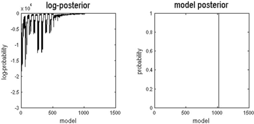 The left graph shows the range of log-posterior probabilities of all possible models examined.The right graph shows the posterior probabilities of all models. Model 1024 had the highest posterior probability of (almost) 1. This graph shows data for the first session and the right hemisphere, results for other sessions and hemispheres were similar.