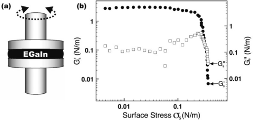 Oxide skin that formson alloys of gallium has a yield stress. (a) It can be measured byplacing a thin sample (∼1 mm thick) of the metal between aparallel plate rheometer. The oxide spans the periphery between thetwo plates. (b) Beyond a critical surface yield stress (∼0.5–0.6N/m), the oxide breaks and the metal flows readily. Below the surfaceyield stress, the oxide skin is elastic and mechanically stabilizing.Adapted with permission from ref (23). Copyright 2008 Wiley.
