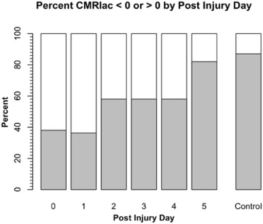 Cerebral metabolic rate (CMR) for chemical lactate [CMRlac = (CBF) (a-v)lac] over time in patients with severe TBI. To illustrate the change in CMRlac over time, data presented as percentage of patients demonstrating net cerebral lactate uptake (i.e., CMRlac < 0, white area) compared percentage of patients demonstrating cerebral net lactate release (i.e., CMRlac > 0, dark area). Patients display wide variability and significant changes over time with regression to control values of net cerebral lactate release over time. As illustrated in Figure 1, CMRlac underestimates total lactate production. Redrawn from Glenn et al. (2003) and ongoing studies with control values courtesy of T. C. Glenn.