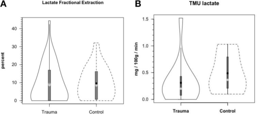 Cerebral lactate fractional extraction (A) and tracer-measured cerebral lactate uptake (B) in healthy control subjects and TBI patients. Solid lines represent TBI patients while dashed lines are normal control subjects. Both fractional extraction and lactate uptake are preserved in TBI patients indicating plausibility of increasing cerebral lactate uptake by raising arterial [lactate] by means of exogenous lactate infusion. From (Glenn et al., 2015).