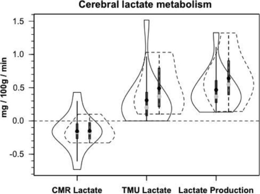 Components of cerebral lactate metabolism: Release (CMRlac), Tracer-Measured Uptake and Total Cerebral Lactate Production = TMU-CMRlac. Solid lines represent TBI patients while dashed lines are normal control subjects. The use of [13-13C]lactate tracer allow a very different view of cerebral lact production. Should CMRlac be taken as a measure of lactate production, total lactate production would be grossly underestimated. Regardless, whether estimated from CMR or total lactate production, control subjects and TBI patients show similar capacities for lactate uptake, release and production. From Glenn et al. (2015).